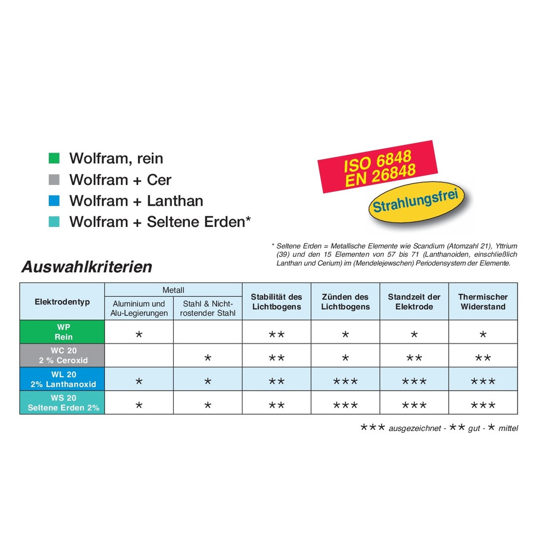 Wolfram Elektroden 1.0-4.0mm X 175mm Tig Lila Spitze Zirconiated Haltbar